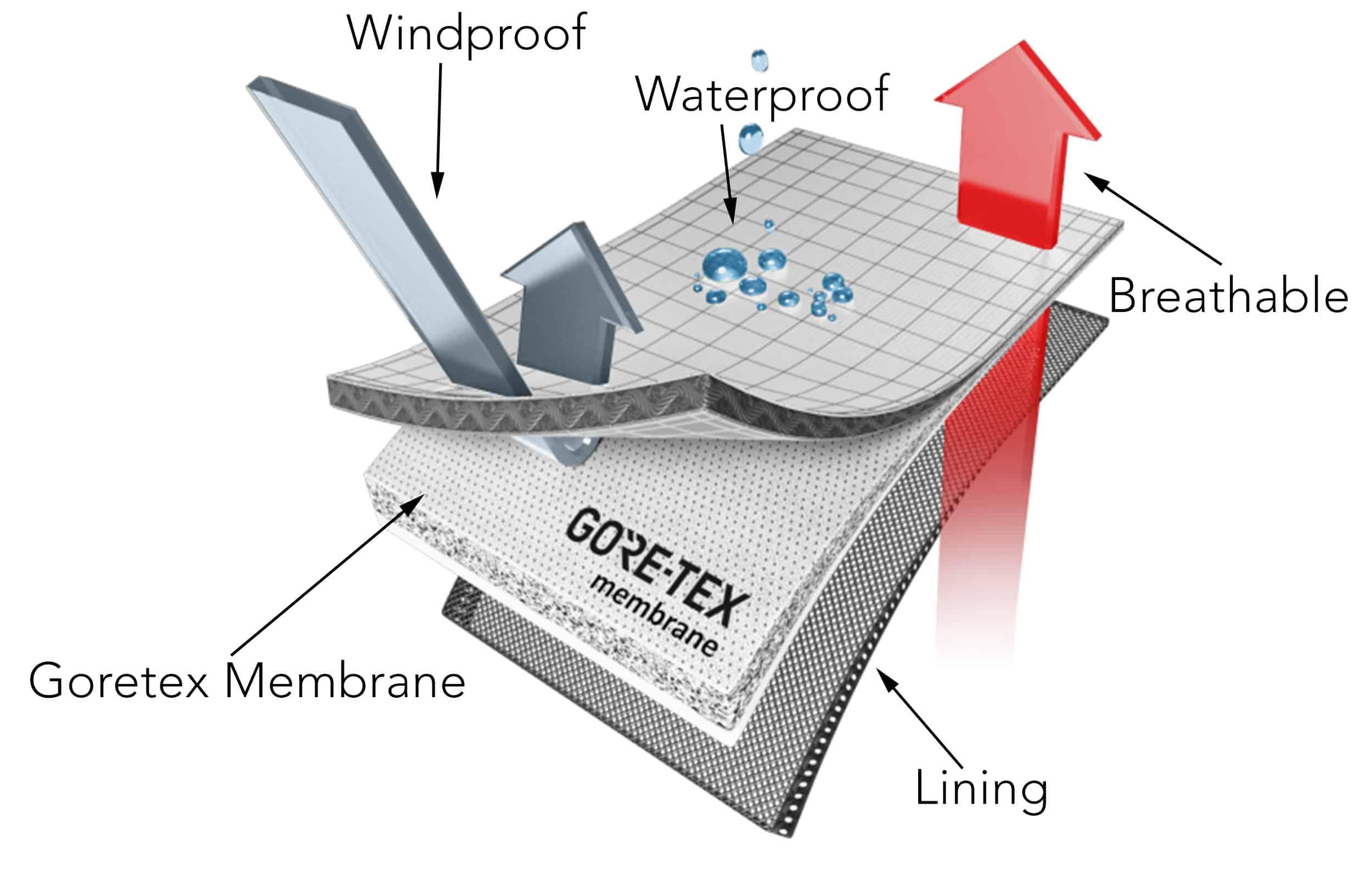 goretex waterproof technology